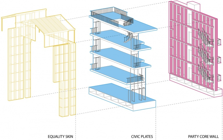 The different sections and their components of the module of House for All.
